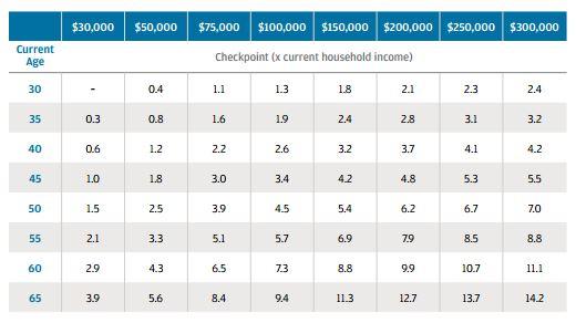 Retirement Savings Checkpoints – Jack Rabuck